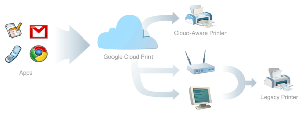 Google-Cloud-Print-infographic.png